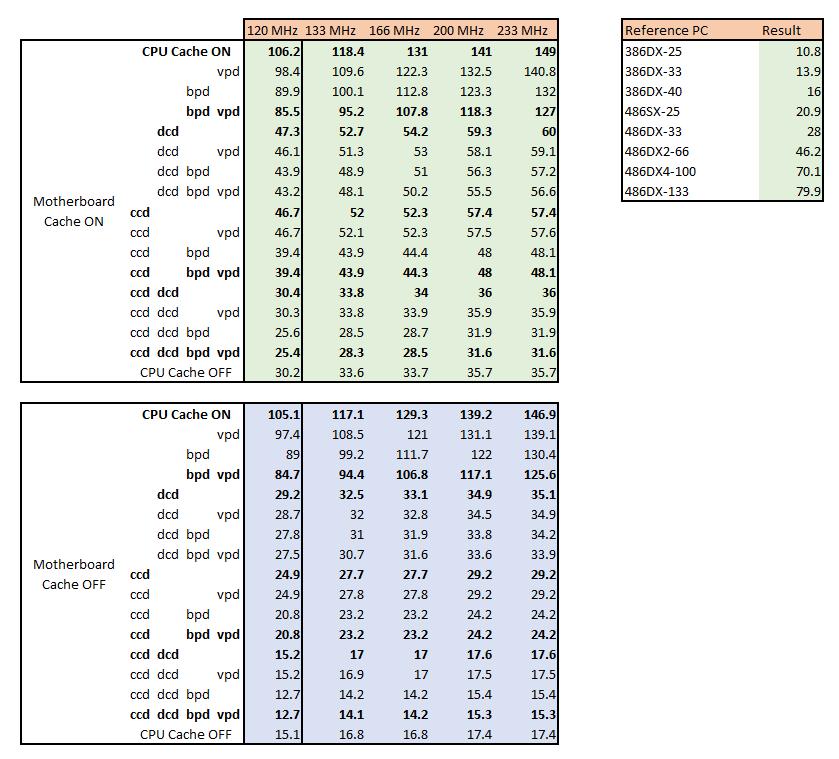 136 in 1 Pentium MMX - philscomputerlab com